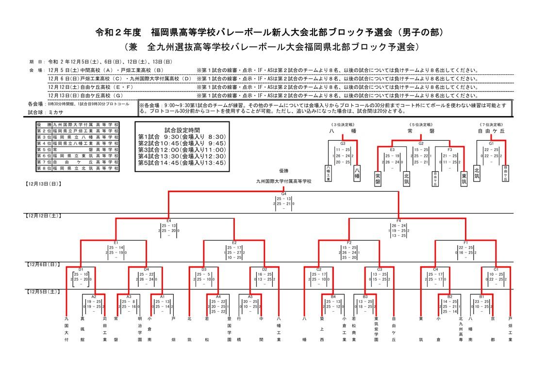 2020年度_高校新人大会_福岡_北部地区_男子_最終結果