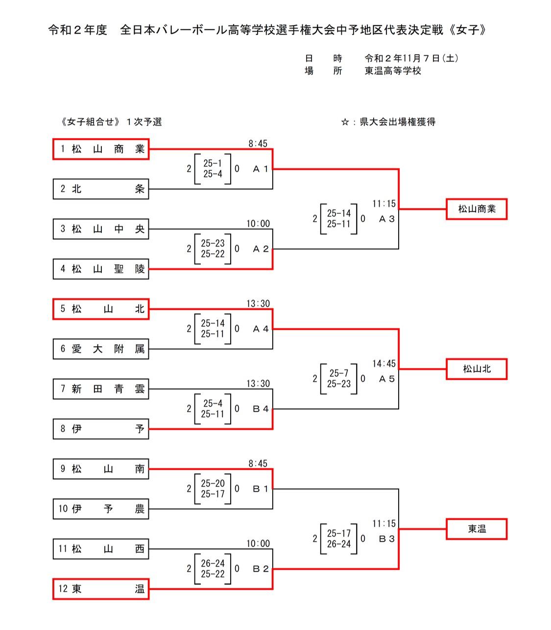 2021春高_愛媛県予選_中予地区_女子_1日目_最終結果