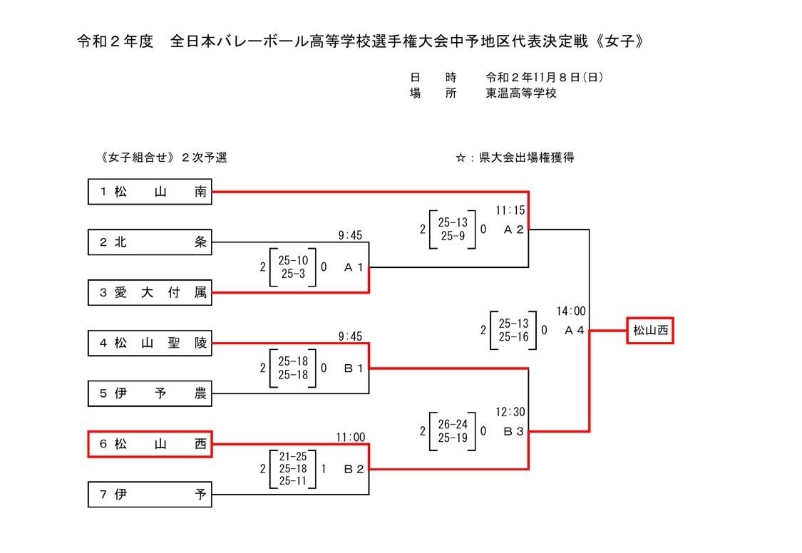 2021春高_愛媛県予選_中予地区_女子_2日目_最終結果