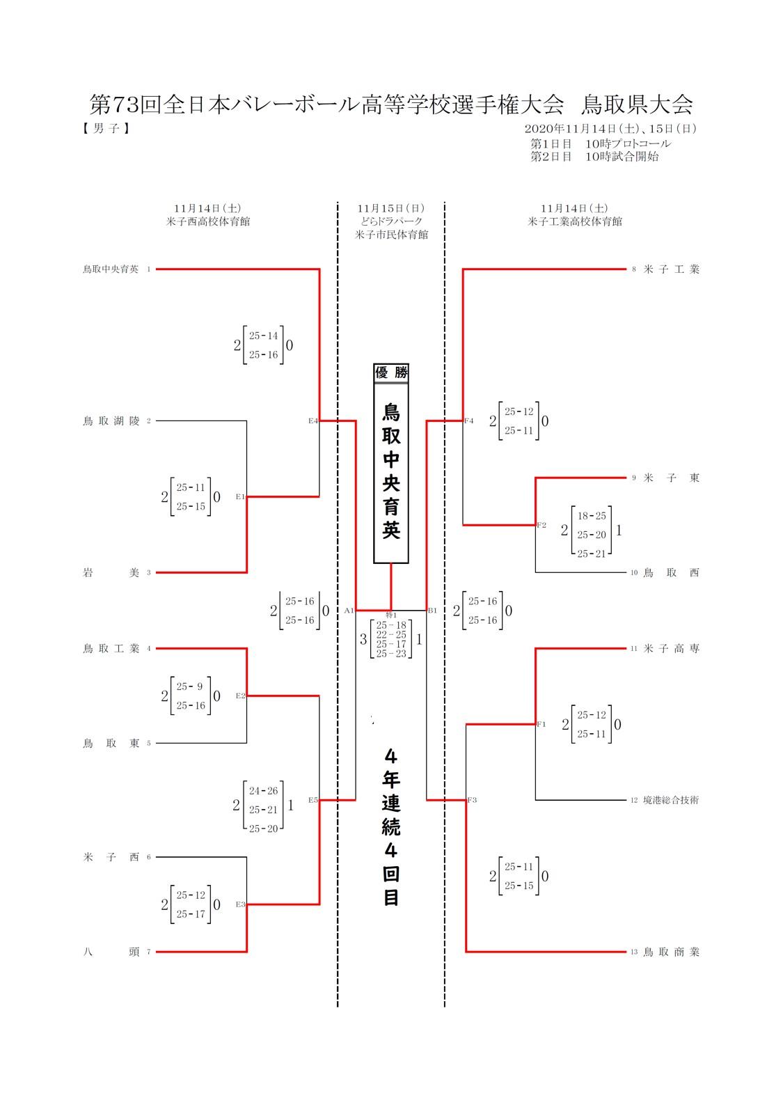 2020年度_全日本高校選手権_鳥取予選_男子_最終結果