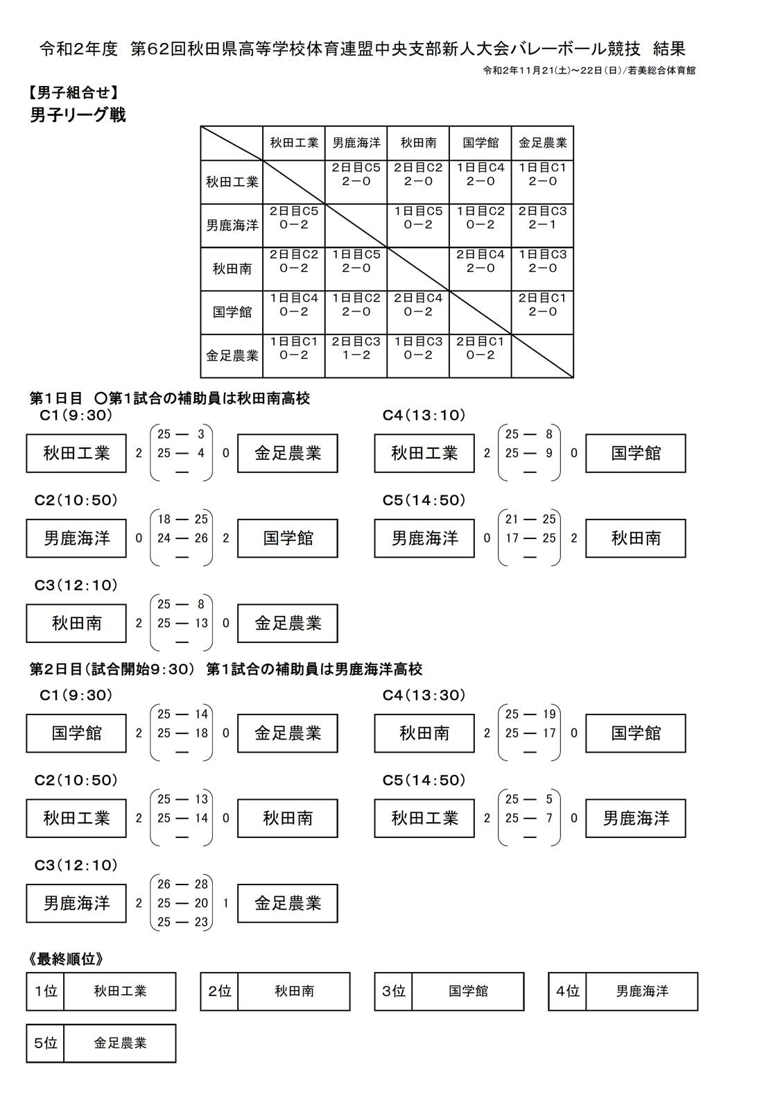 2020年度_高校新人大会_秋田_中央地区_男子_最終結果