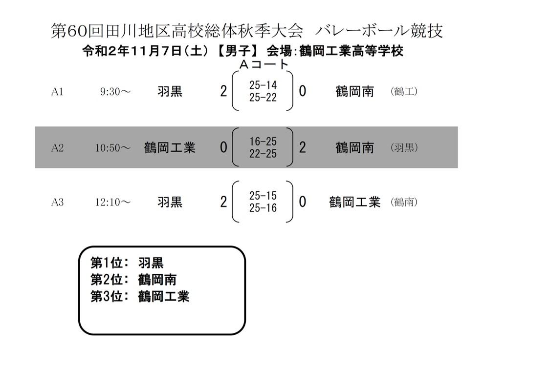 2020年度_高校新人大会_山形_田川地区_男子_最終結果