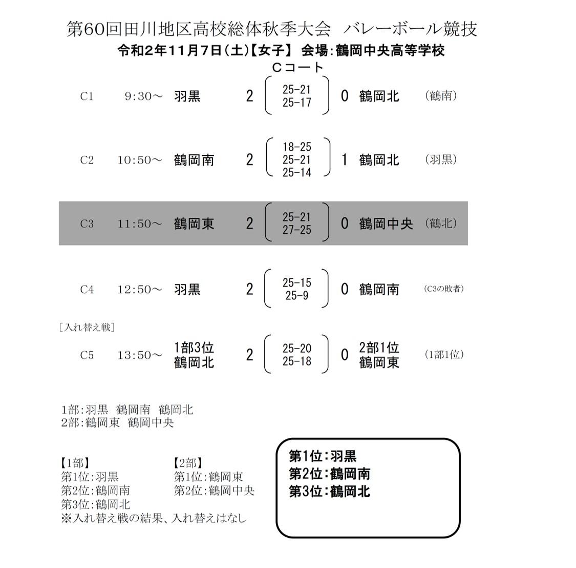 2020年度_高校新人大会_山形_田川地区_女子_最終結果