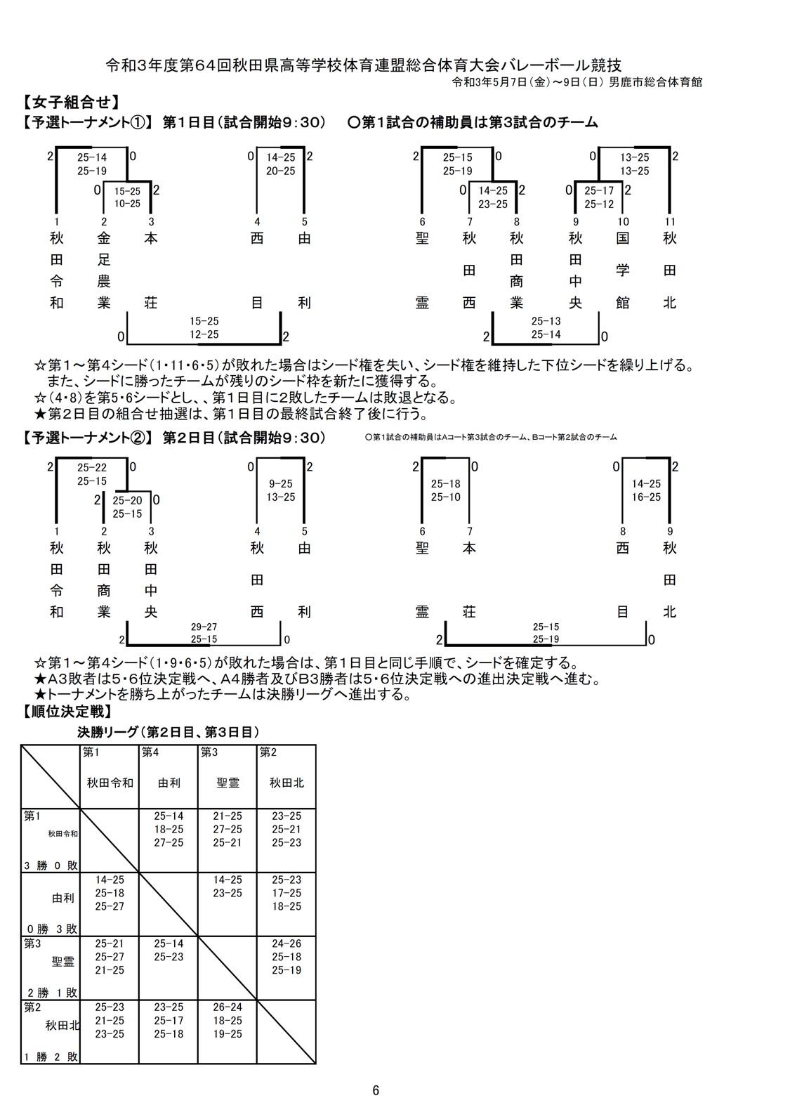 2021年度_インターハイ予選_秋田県_中央地区_女子_結果1