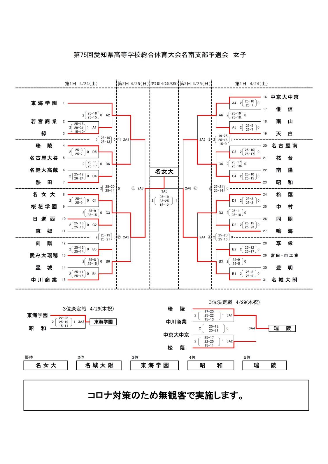 2021年度_インターハイ予選_愛知県_名古屋南地区_女子_結果
