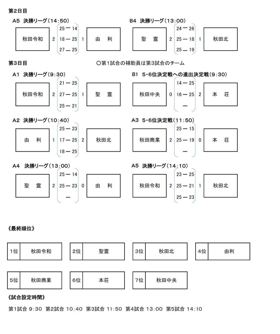 2021年度_インターハイ予選_秋田県_中央地区_女子_結果2