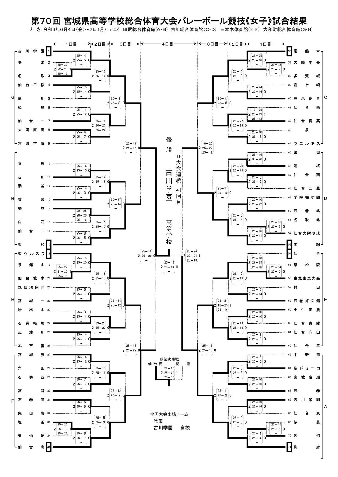 2021年度_インターハイ予選_宮城県予選_女子_最終結果