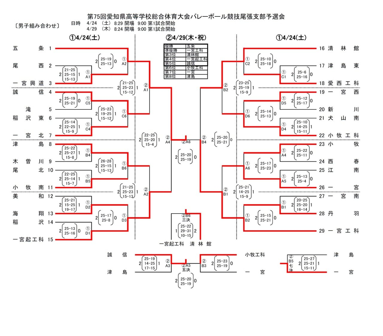 2021年度_インターハイ予選_愛知県_尾張地区_男子_結果