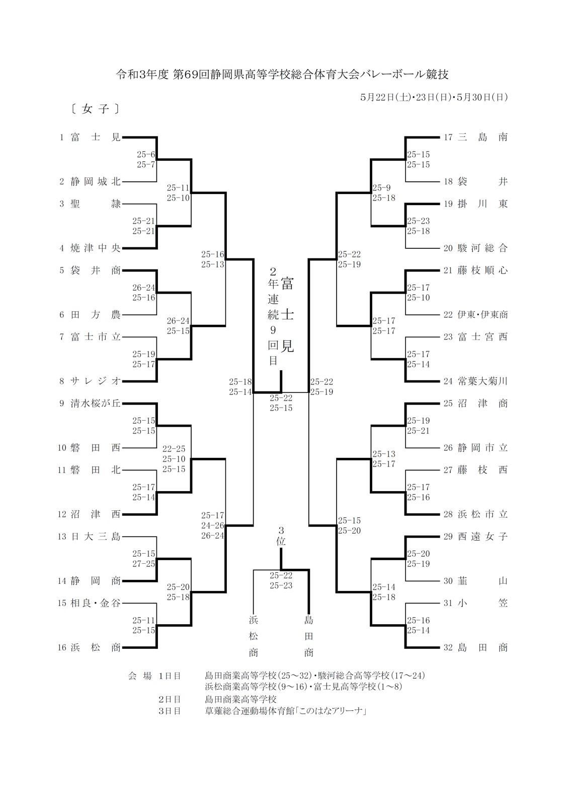 2021年度_インターハイ予選_静岡県予選_女子_最終結果