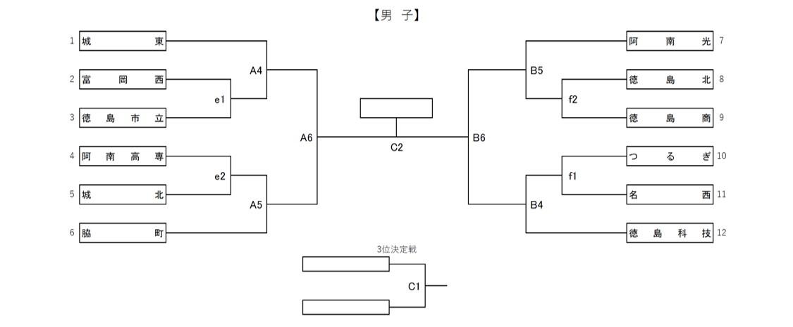 2021年度_インターハイ予選_徳島県予選_男子_組合せ