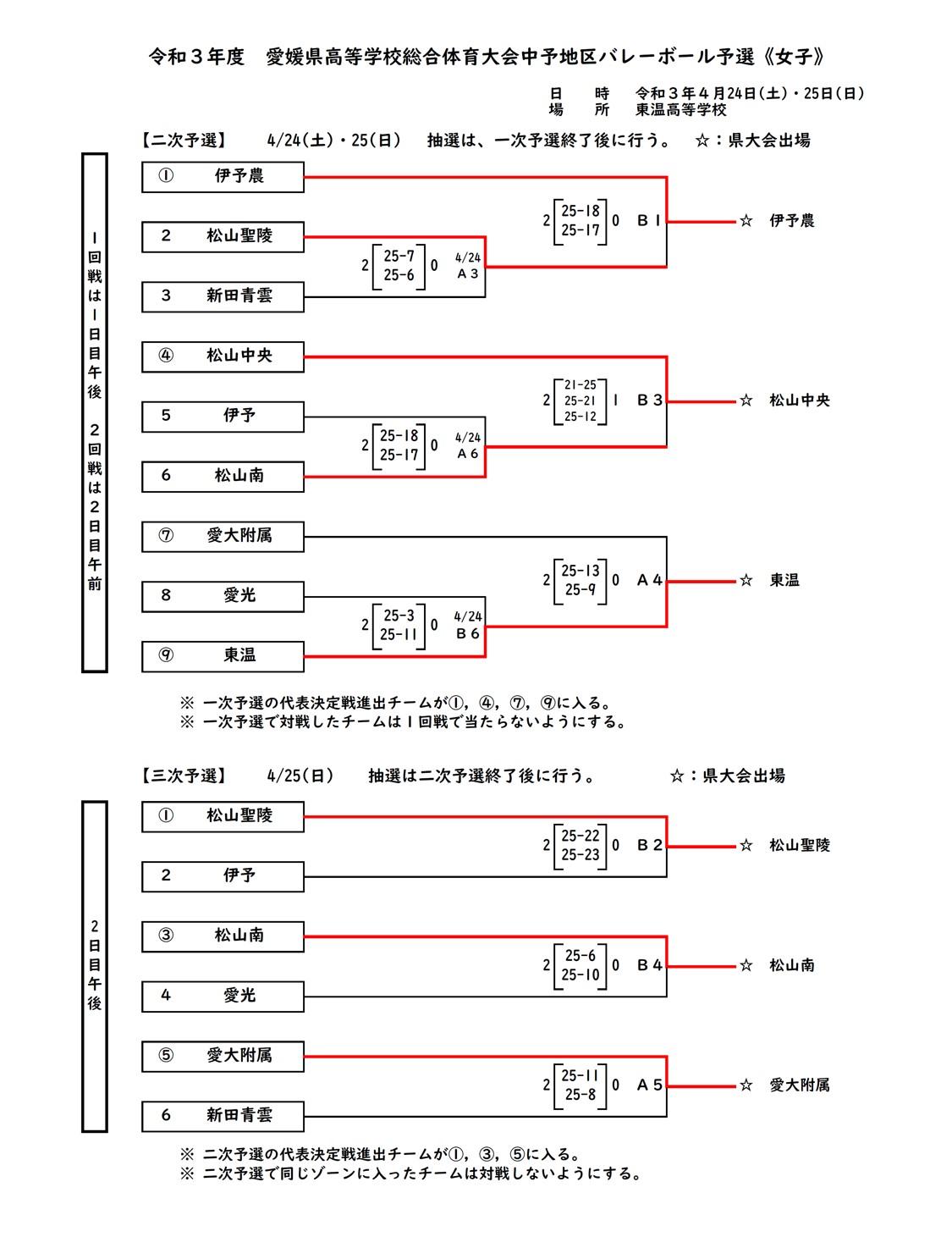 2021年度_インターハイ予選_愛媛県_中予地区_女子_結果2