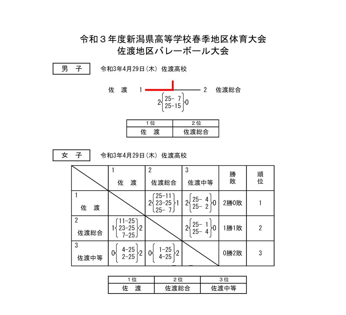 2021年度_インターハイ予選_新潟県_佐渡地区_男女_結果