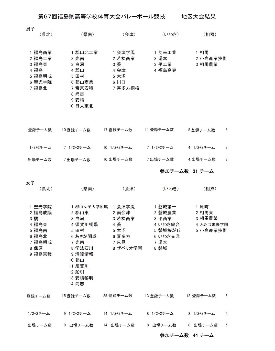 2021年度_インターハイ予選_福島県_地区予選_男女_結果