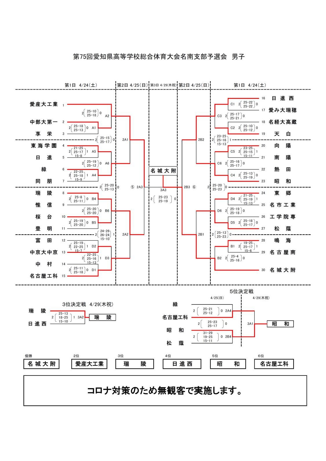 2021年度_インターハイ予選_愛知県_名古屋南地区_男子_結果