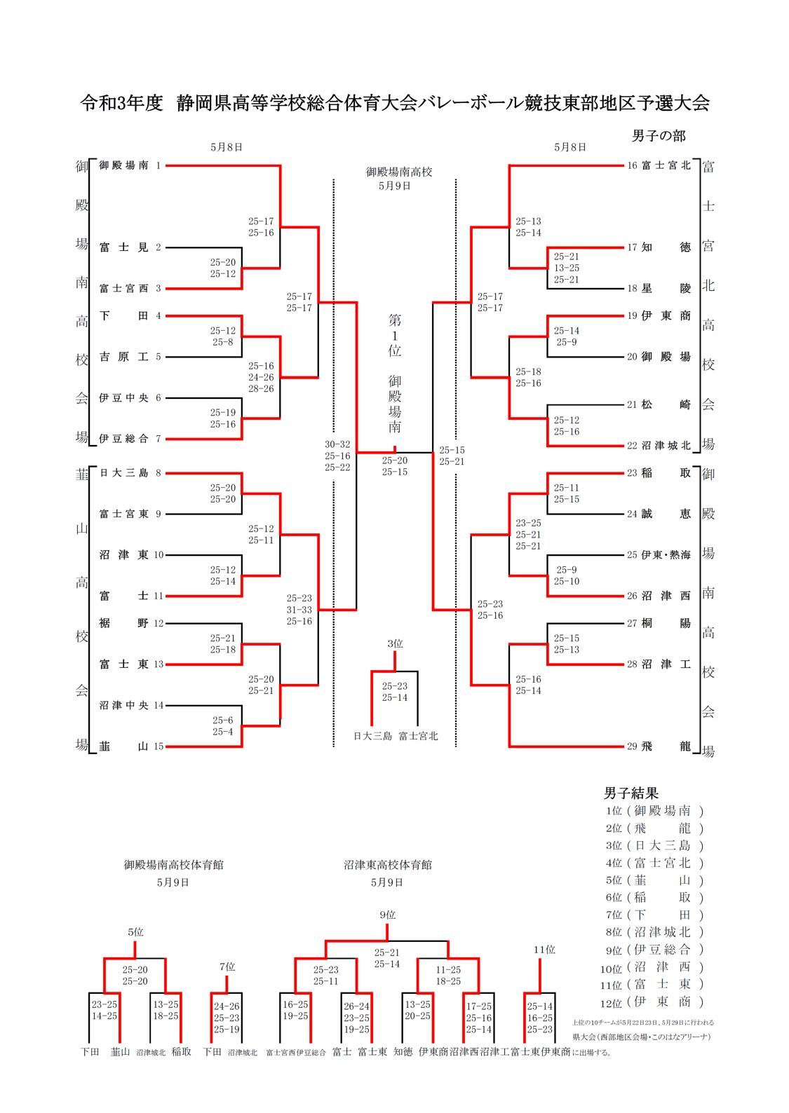 2021年度_インターハイ予選_静岡県_東部地区_男子_結果