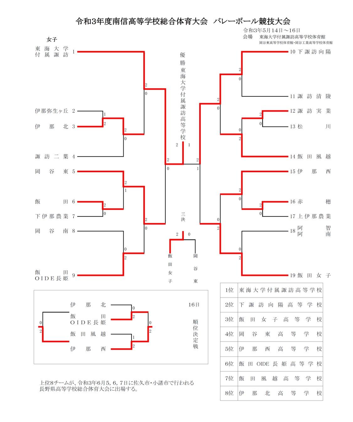 2021年度_インターハイ予選_長野県_南信地区_女子_結果