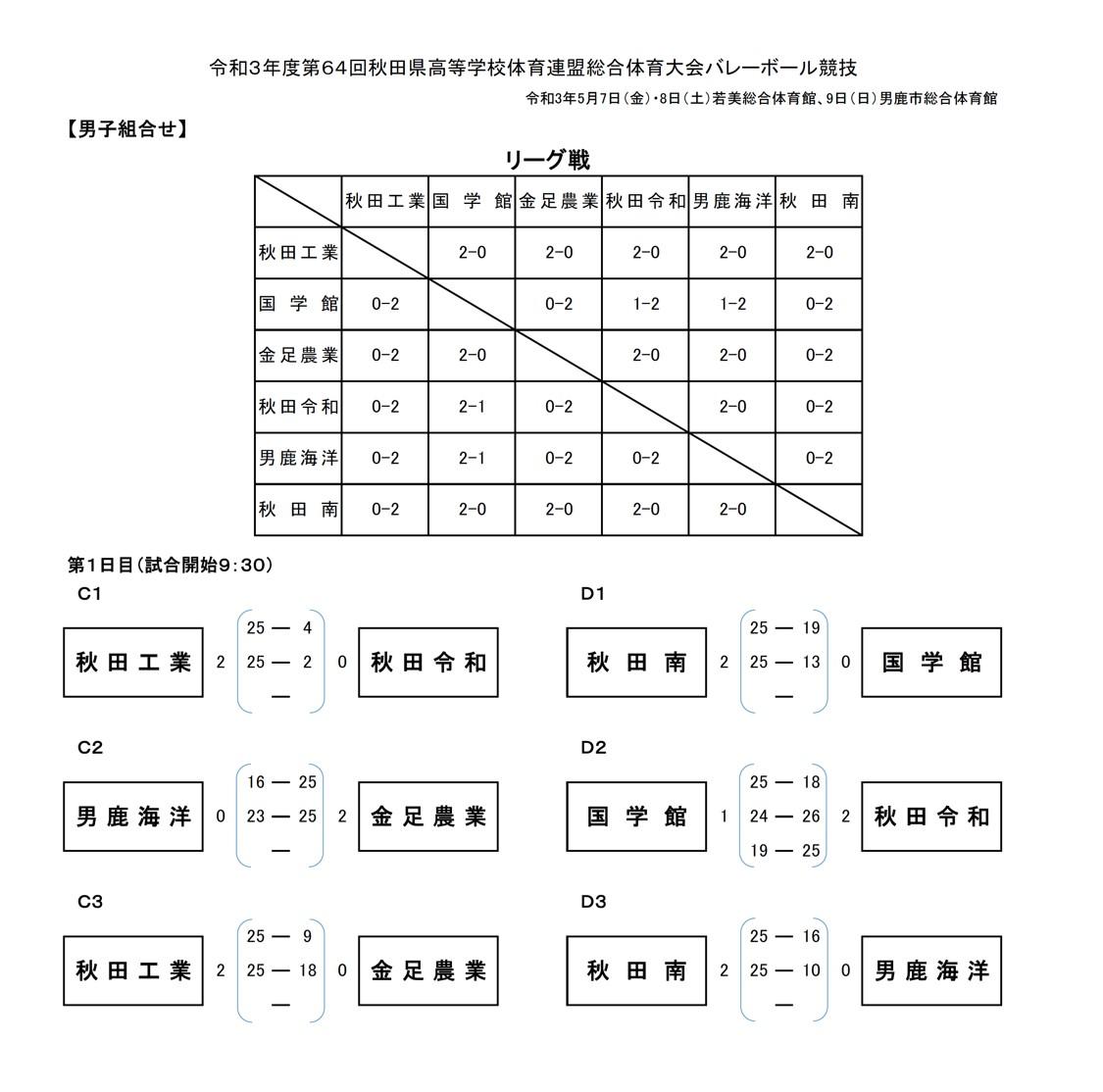 2021年度_インターハイ予選_秋田県_中央地区_男子_結果1