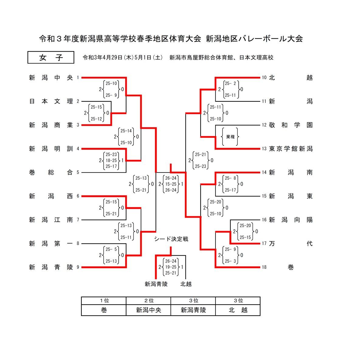 2021年度_インターハイ予選_新潟県_新潟地区_女子_結果