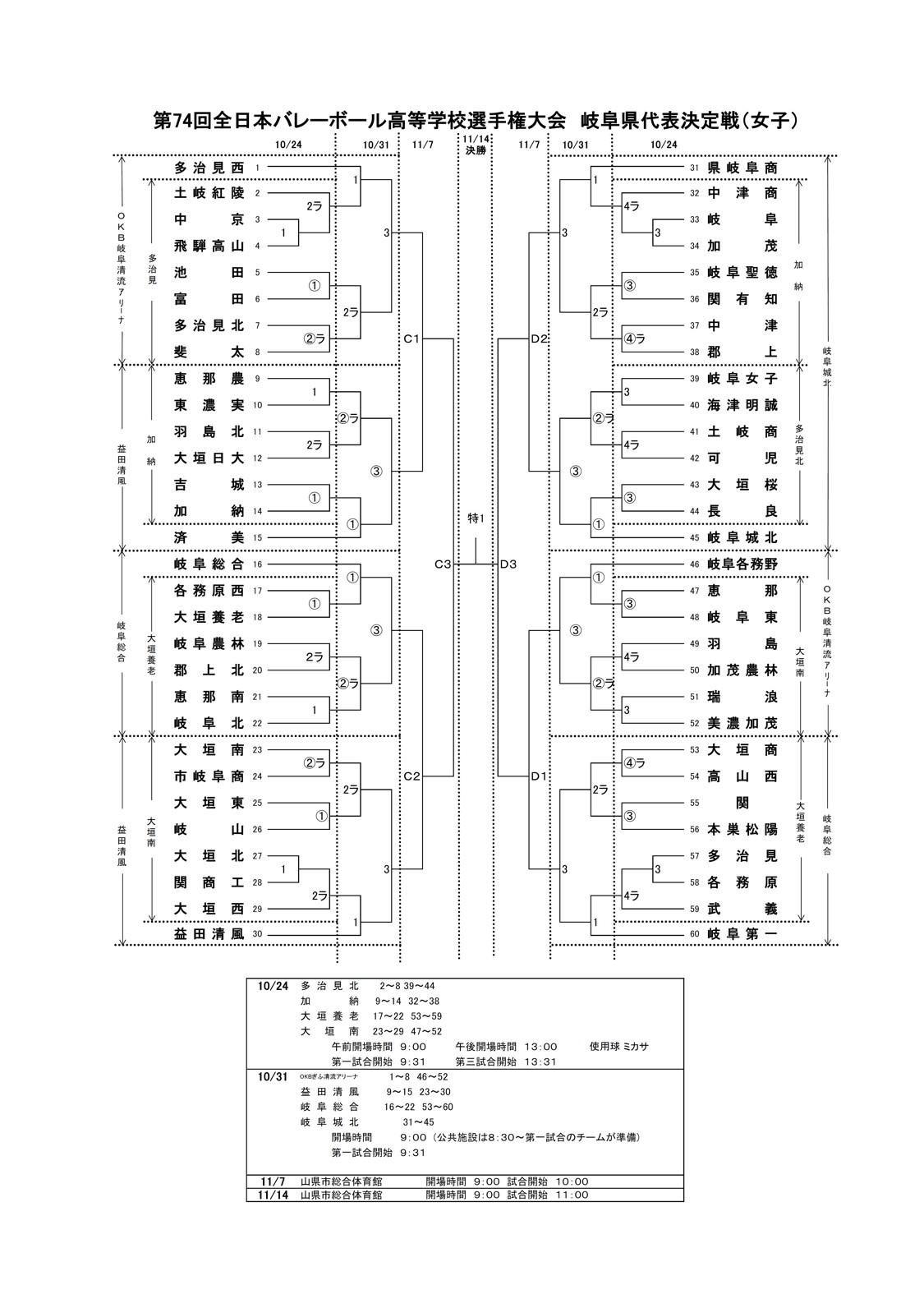 2021年度_全日本高校選手権_岐阜予選_女子_組合せ